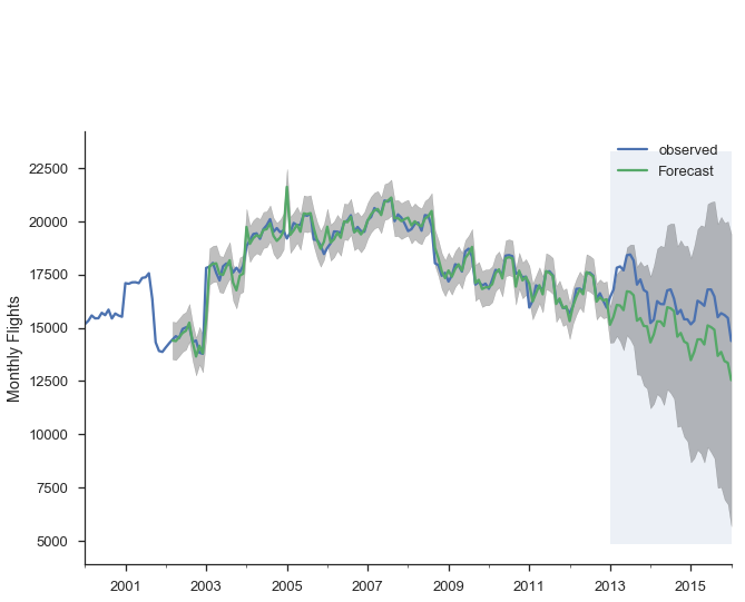 Image result for time series forecasting
